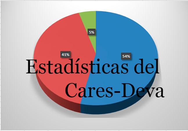 Estadísticas Cares-Deva