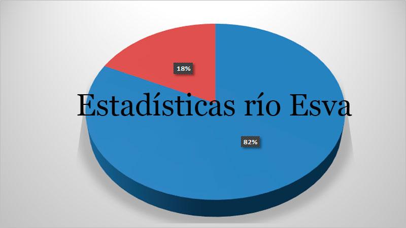 Estadísticas río Esva