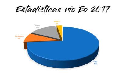 Estadísticas del río Eo, temporada 2017