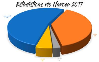 Estadísticas río Narcea-Nalón 2017